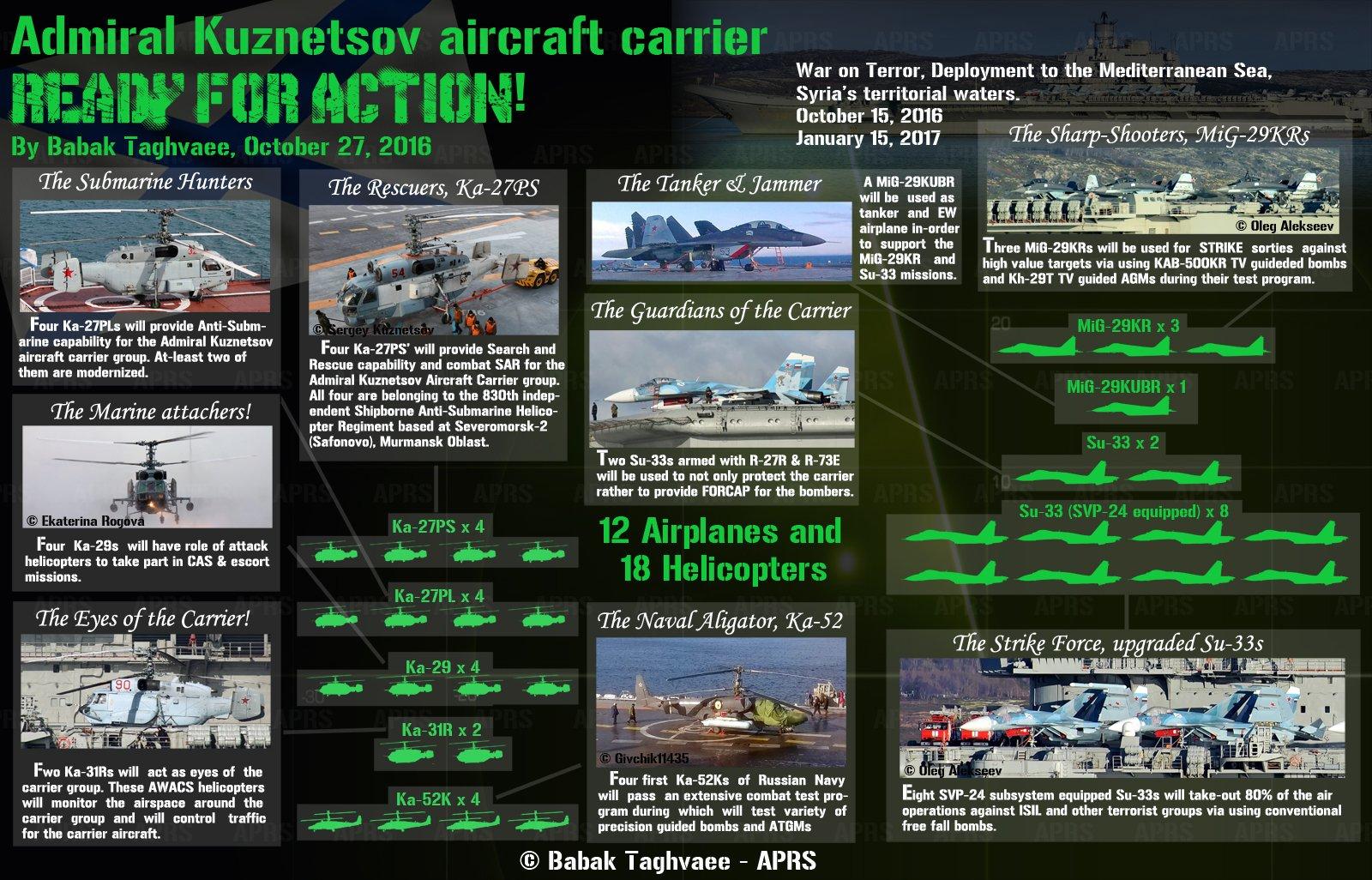 Aircraft Carrier Admiral Kuznetsov: News #1 - Page 12 CvyNgz7W8AAaiVG