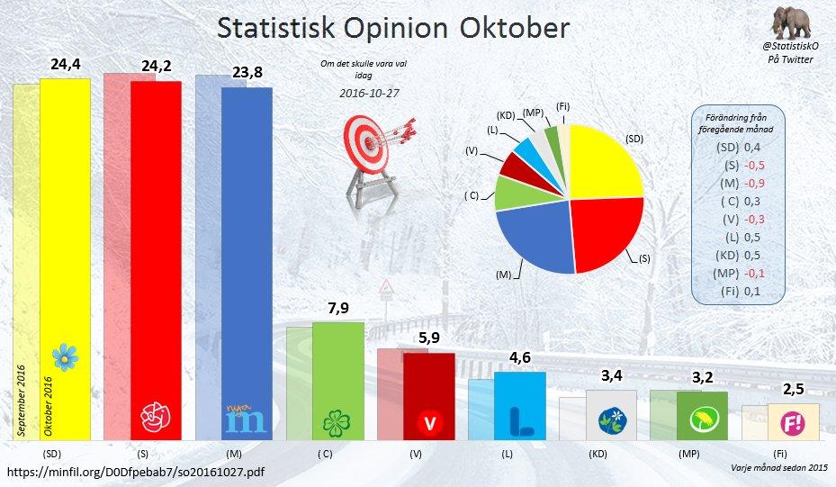 Statistisk Opinion 27-Oktober
