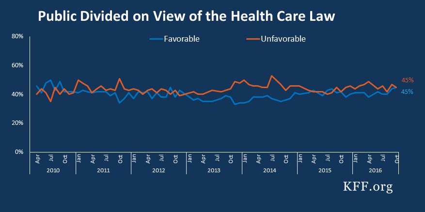 Image result for Kaiser Health Tracking Poll: The Public's Views on the ACA