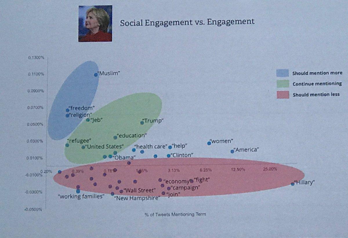 Engagement analysis of @HillaryClinton & @realDonaldTrump Twitter accounts. Thx @ChrisKerns. #sfsummit https://t.co/Z8f4YffMMk