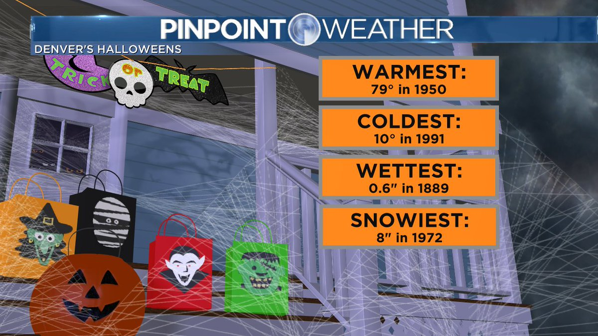 Denver's weather history on Halloween. cowx