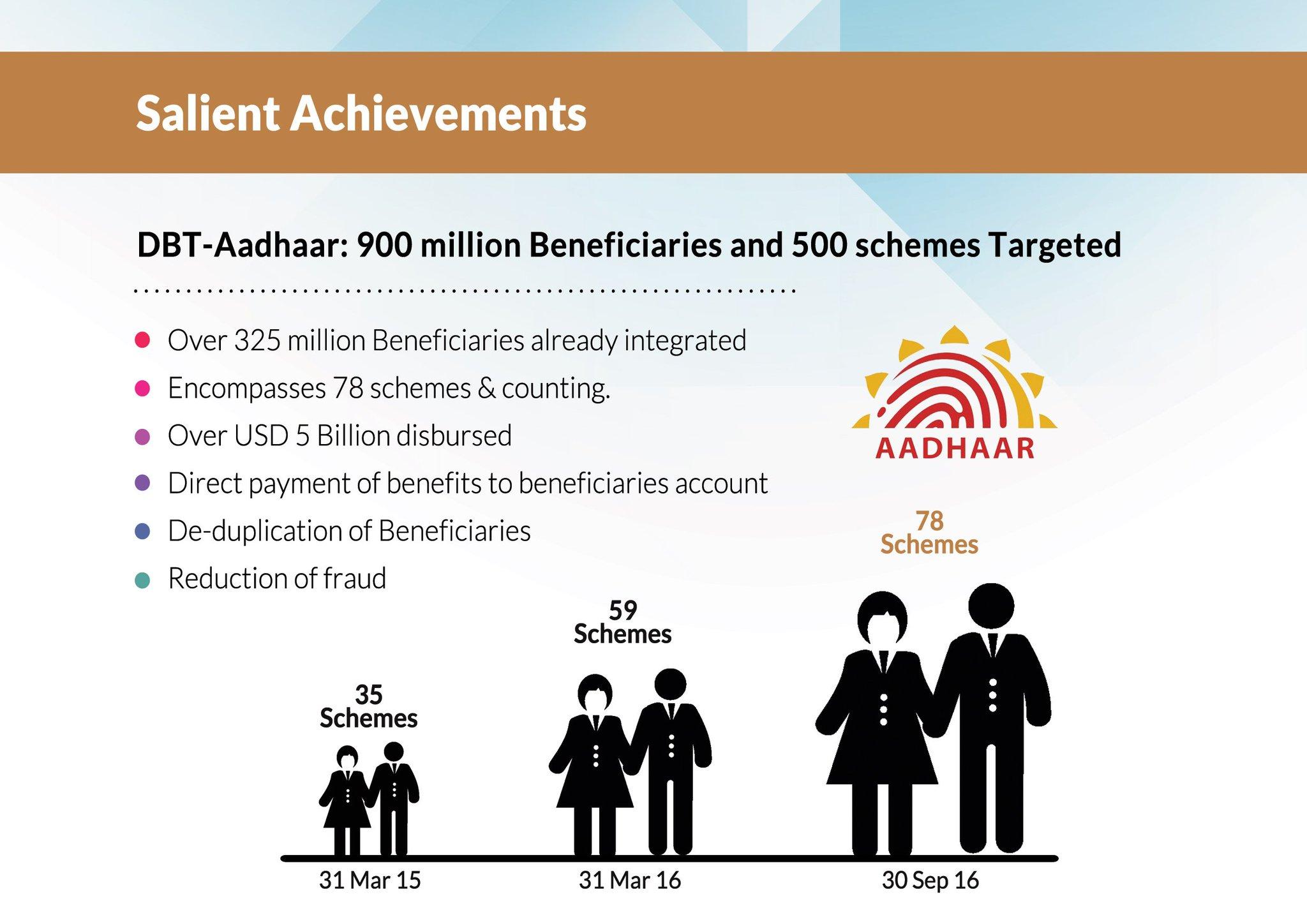 DBT- Aadhaar: 900 million Beneficiaries and 500 schemes Targeted. #TransformingIndia through #DigitalIndia. #EEC2016 https://t.co/Tae0qZuCfh