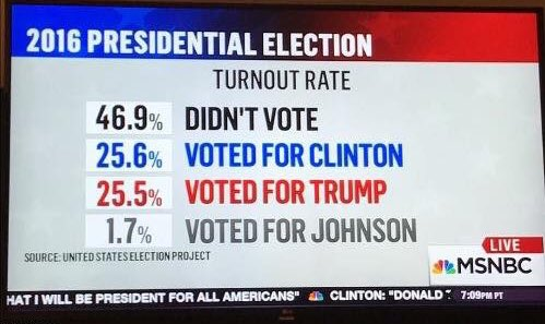 Didn't Vote is the new President https://t.co/6XOUcfjBUp