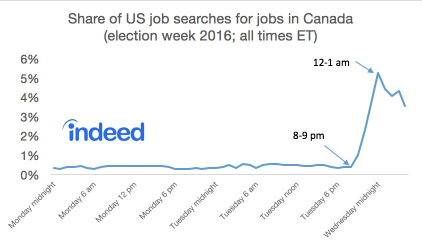 Planning your exit? Job searches on @indeed to Canada were up 10x in the hours after election was called. https://t.co/pdesBqCCjq