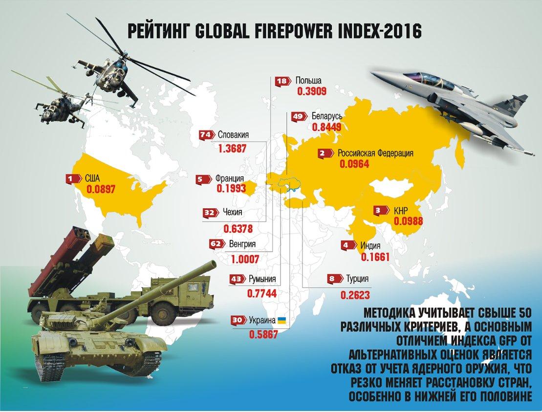 какое место занимает россия по армии
