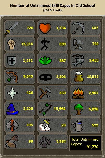 Mod Lottie On Twitter Here Are The Number Of Untrimmed Skill Capes