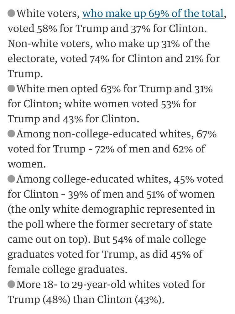 White millennials voted #Trump, and by a clear margin. Wow. That is so bloody scary. https://t.co/u8BUk4P3LC