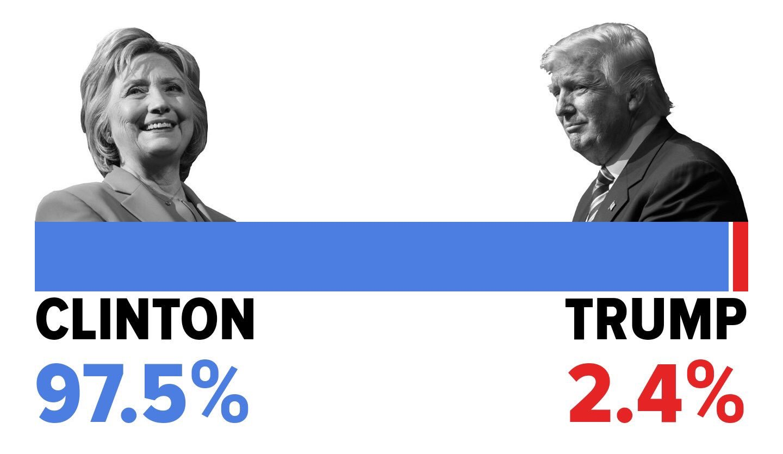 "Dan Scavino🇺🇸🦅 on Twitter: ""October 2016 - Huffington Post Presidential Odds. Clinton: 97.5% Trump: 2.4%… """
