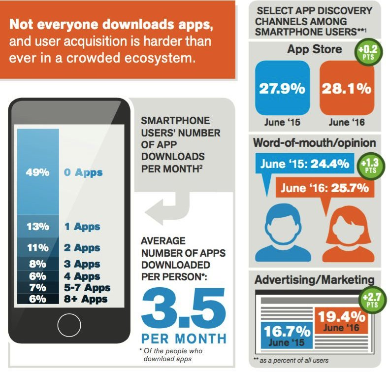 #Mobile: user acquisition & retention are hard. Choose well your #startup target: not everyone download #apps. https://t.co/7joCNvxCVu