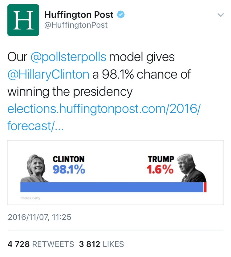"""HuffPost On Twitter: """"Our @pollsterpolls Model Gives"""