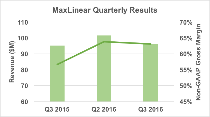 Maxlinear Q3 revenue and gross margin.
