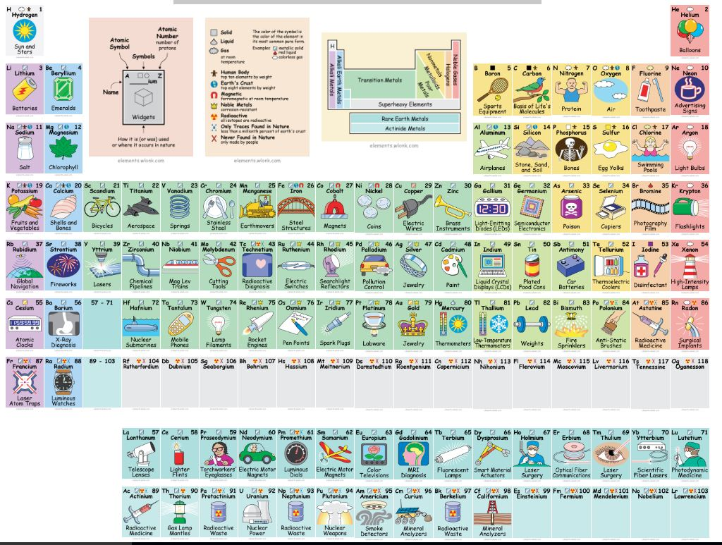 Graham andre on twitter love this interactive periodic table 1216 pm 9 nov 2016 gamestrikefo Image collections