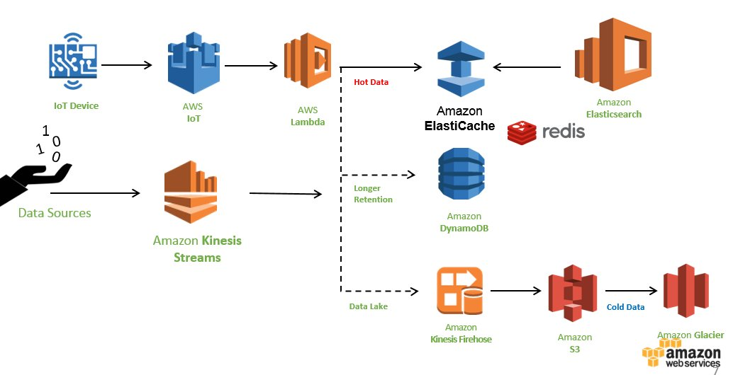 Amazon Web Services On Twitter Microsecond Is The New Millisecond Learn How You Can Handle Fast Data With ElastiCache For Redis