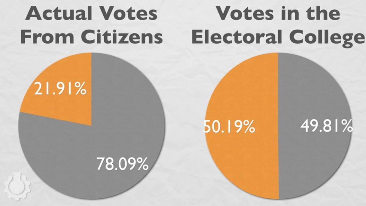 cgp grey electoral college