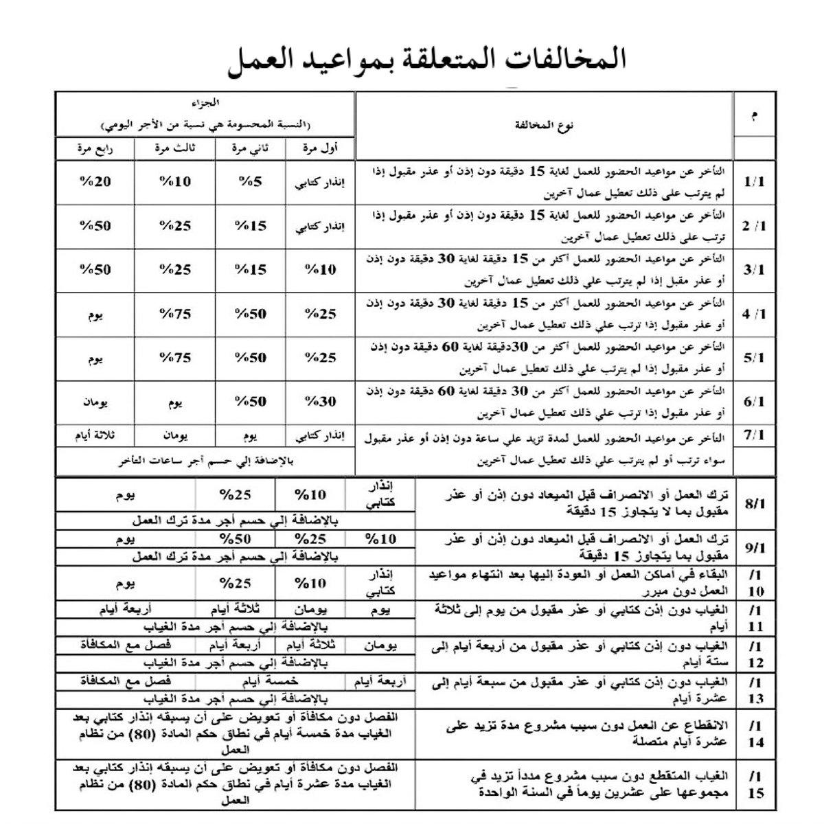 القانون Law V Twitter جدول المخالفات والجزاءات نظام العمل Almustsharahmed Lawclub5 Khalidguwaiz Law Library Sa