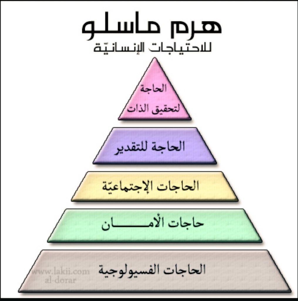 كتاب نظرية ماسلو pdf