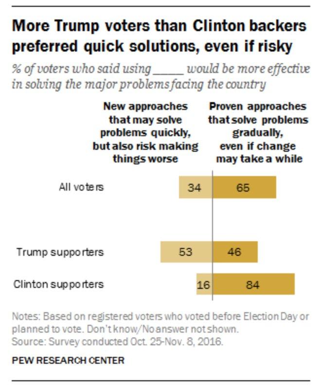 Soluciones rápidas, aunque arriesgadas: el votante de Trump (Fuente: Pew Research Center)