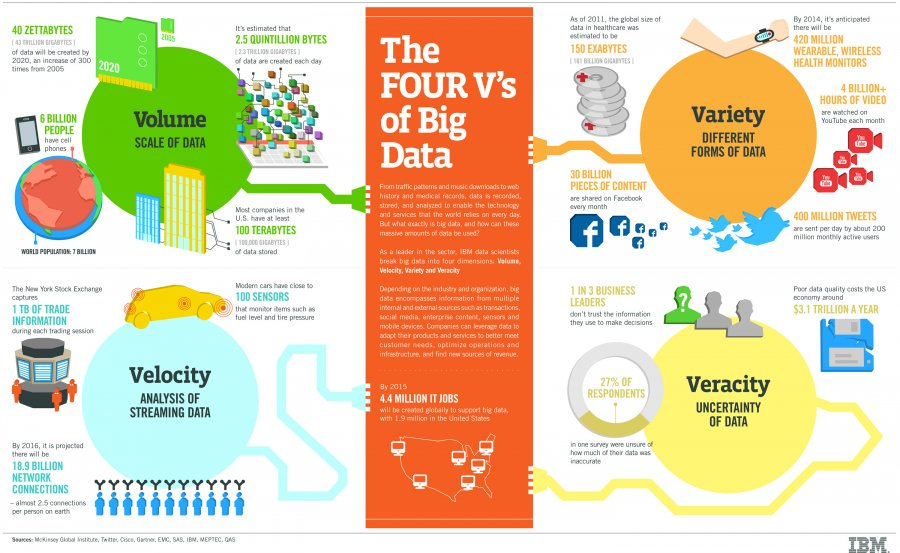 Les 4 pilliers du #bigdata ! #reseauxsociaux #mobile #video #startup #fintech via @IBM https://t.co/S5H6YYQmxZ