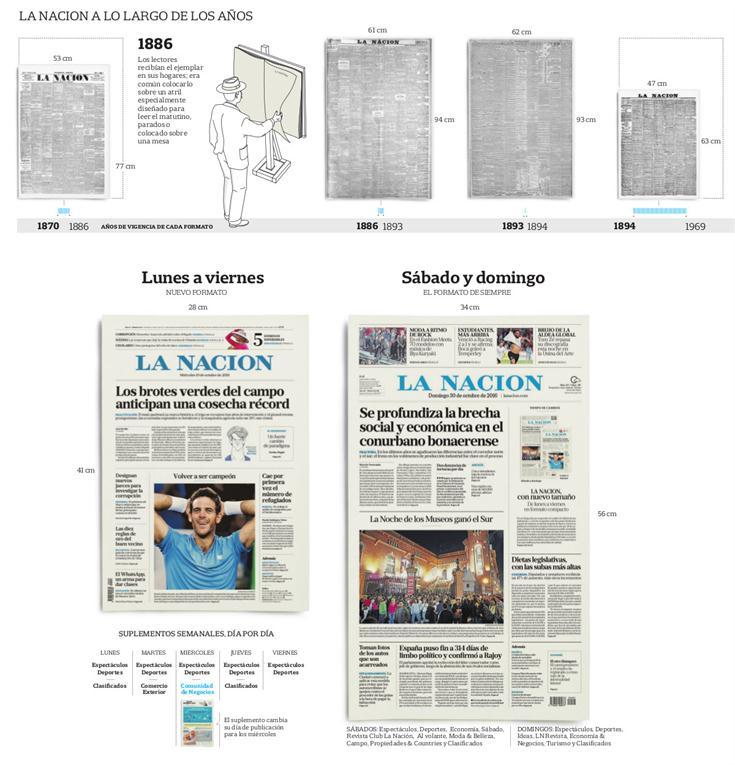 LA NACION, con un nuevo formato: la edición impresa ahora será un compacto https://t.co/R2i8quBO6u vía @LANACION https://t.co/3K6aJrr0tG