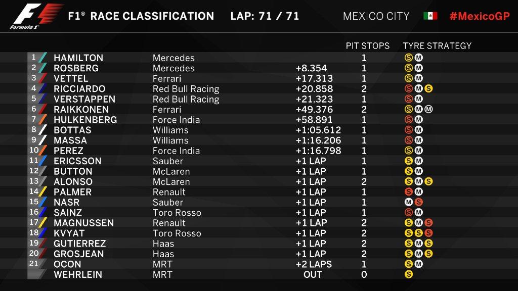 Gran Premio de México 2016 CwC0hCxWgAEV8S3