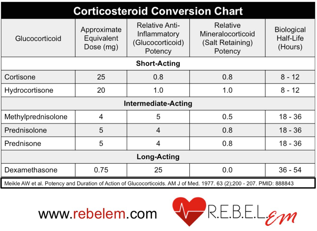 Corticosteroid Conversion Chart Pictures to Pin on