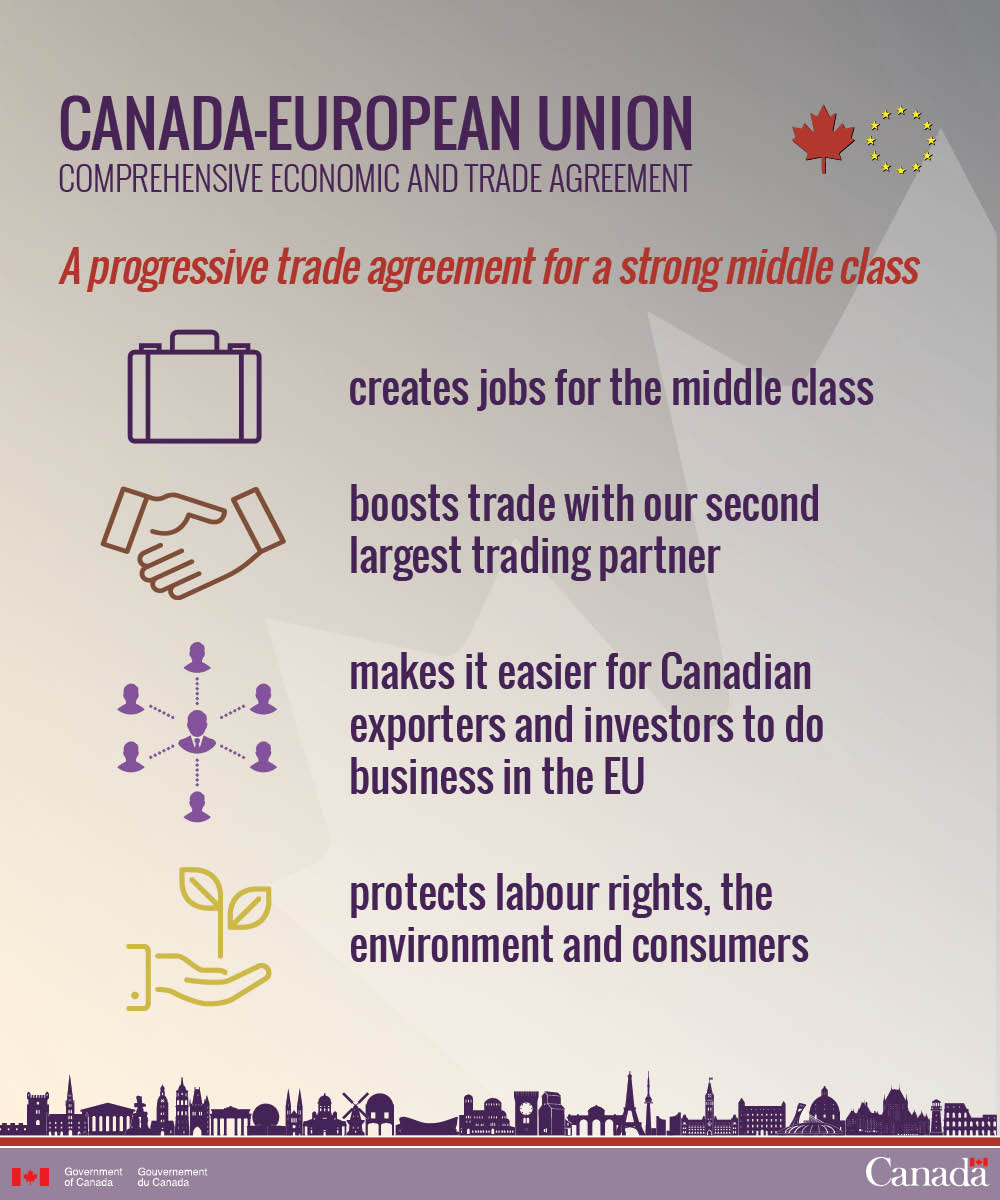 Canada Trade On Twitter What Is Ceta A Progressive Trade