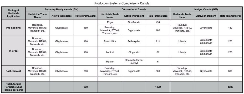 @dannyhakim I've grown GM, non-GM canola for 20 yrs. Read this chart. Your conclusions are 100% wrong. Retract your article please. @nytimes https://t.co/UP4bnuZ1Dl