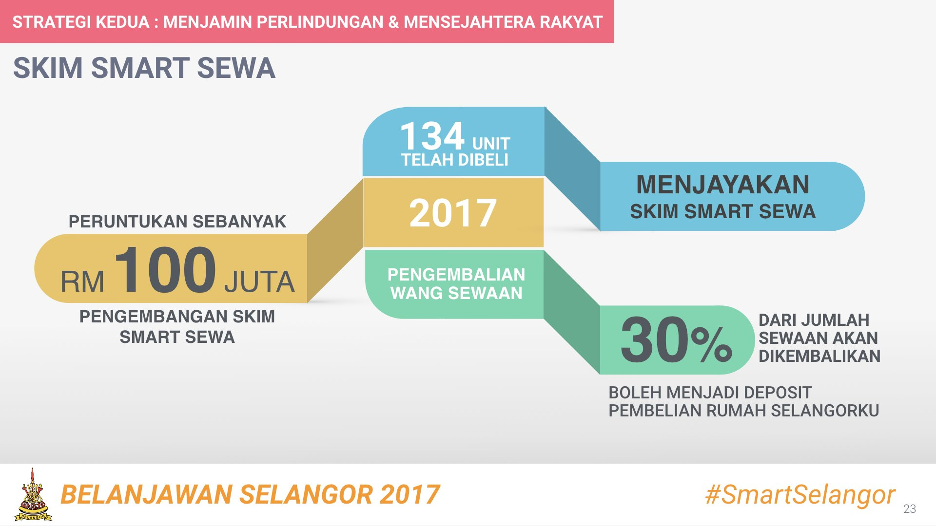 Mohamed Azmin Ali Di Twitter Skim Smart Sewa Bagi Membantu Golongan Berpendapatan Sederhana Menyewa Dan Akhirnya Berupaya Untuk Memiliki Kediaman Selangor17 Https T Co 1sd3es2wyi