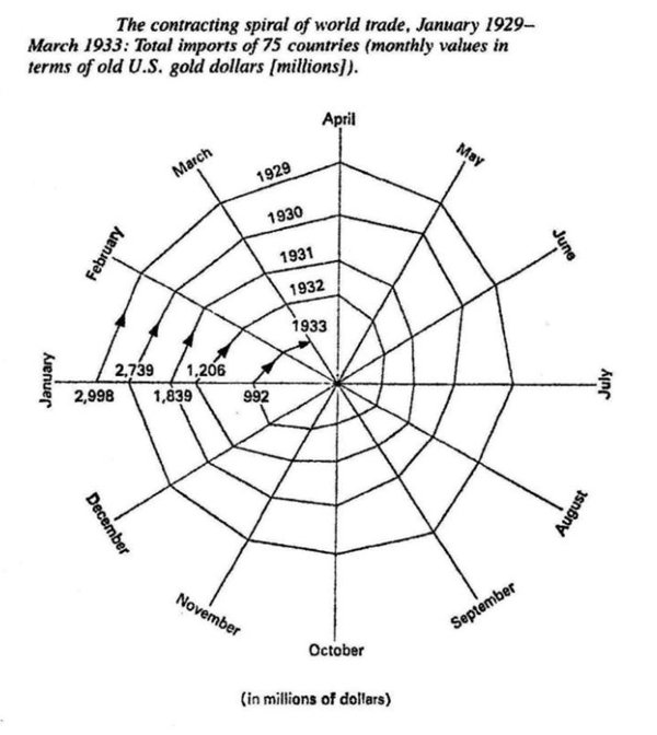 Jim Rickards On Twitter Kindlebergers Spider Web Chart Of World