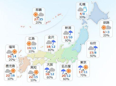【11月1日(火)】九州から近畿は日中は太平洋側を中心に晴れるでしょう。東海や関東は、午前中は雨の降る所がある見込みです。北陸や東北は昼過ぎにかけて雨、東北北部では平野部で雪になる所も。北海道は雪や雨が降ったりやんだりです。 最高気温は北陸から北海道で平年より低く、寒いでしょう。