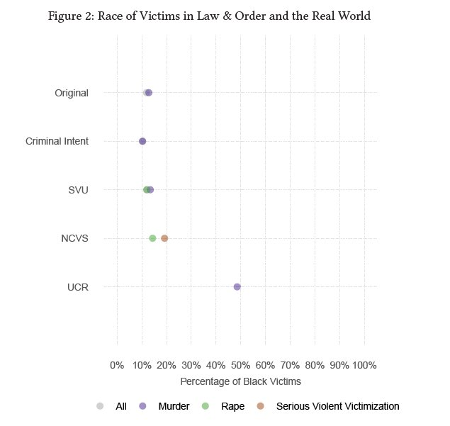 ucr vs ncvs 19112013  the ncvs statistics show the rate of completed and attempted rape in the united states declining from a high of 5  slate is published by the slate.