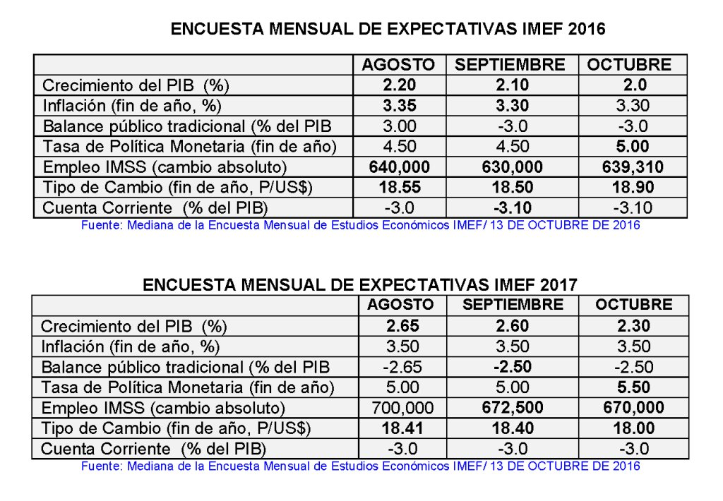 #PorSiTeLoPerdiste Estas son las más recientes perspectivas económicas del IMEF para México: https://t.co/7VuJREyaXK https://t.co/U95kVABifd