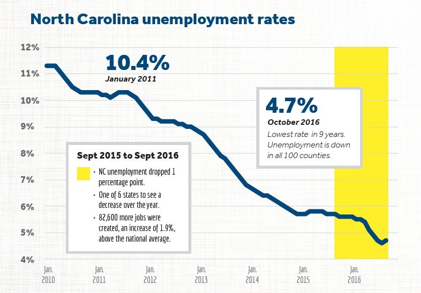 North Carolina: the state where bold, fiscally responsible decisions have put North Carolinians back to work. https://t.co/lf50dAYoKs
