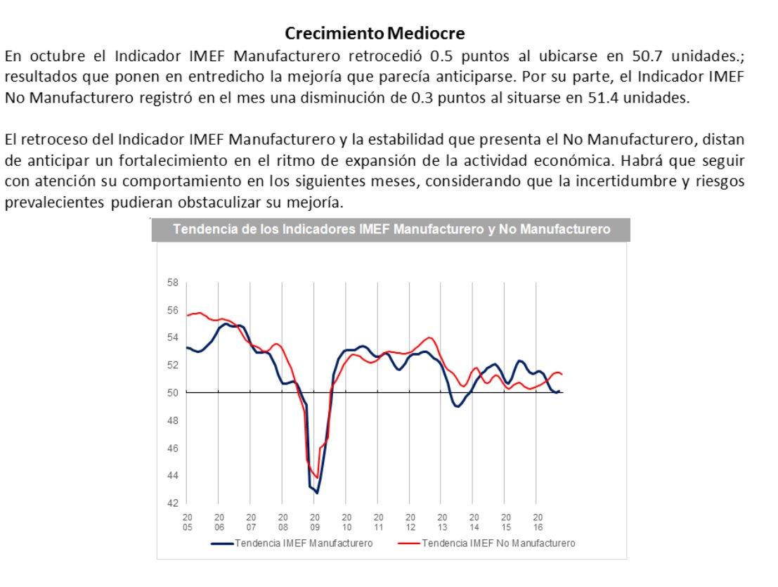 """""""Crecimiento mediocre"""", resultados del #IndicadorIMEF en octubre: https://t.co/5z9538X8I0 https://t.co/9IWDXDoUdQ"""