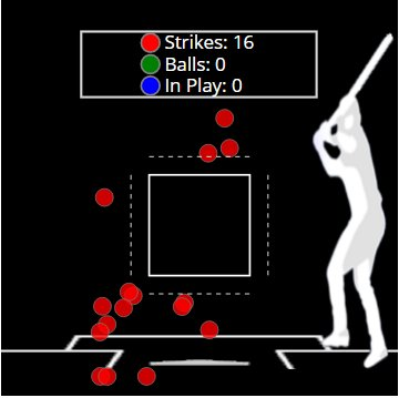 Everything Javier Báez has swung and missed at in this World Series