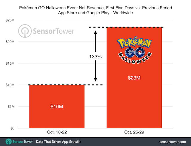 Pokemon Go's Halloween Event Increased Revenue By 133%: https://t.co/miADPv1r2O @NianticLabs @SensorTower #PokemonGO https://t.co/NJnXvx2IhR