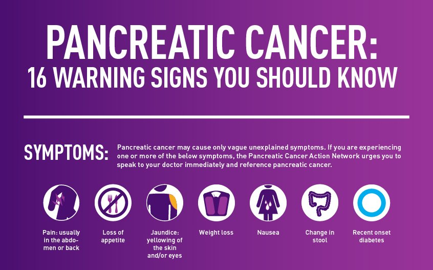"PanCAN on Twitter: ""Do you know the warning signs for pancreatic ..."