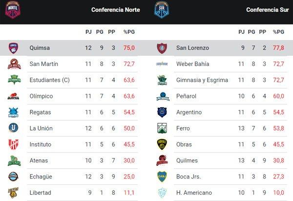 Así queda la clasificación de la Liga Nacional