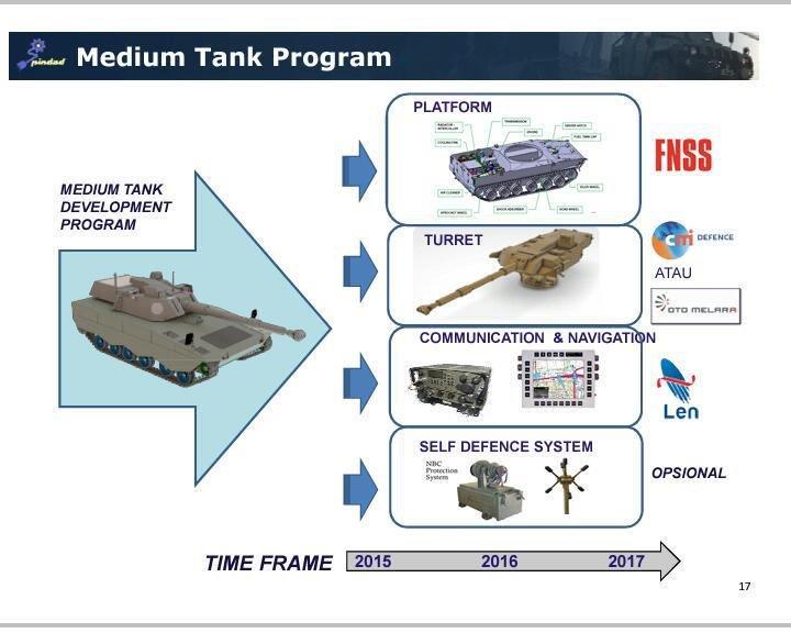 Turkey Defense Industry Projects CwQLj6dWgAA2qE3