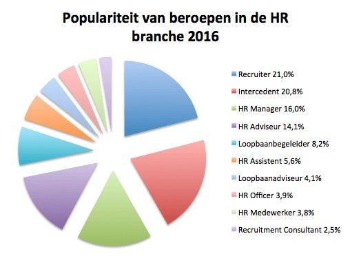 Het is officieel: de recruiter is de 'meest dynamische' HR-functie https://t.co/H9caBtBb2u https://t.co/vp255hZHcJ
