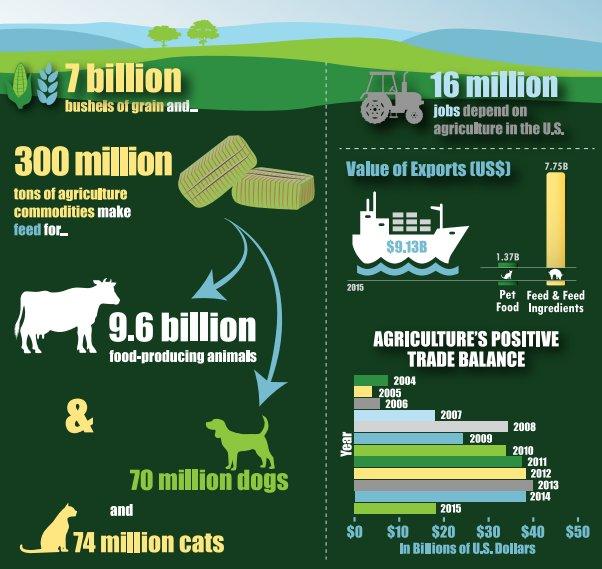 Richard Sellers @FeedFolks highlights animal feed stats https://t.co/nK4I53oAF4 #agAbx https://t.co/fCIhqQFaQ8