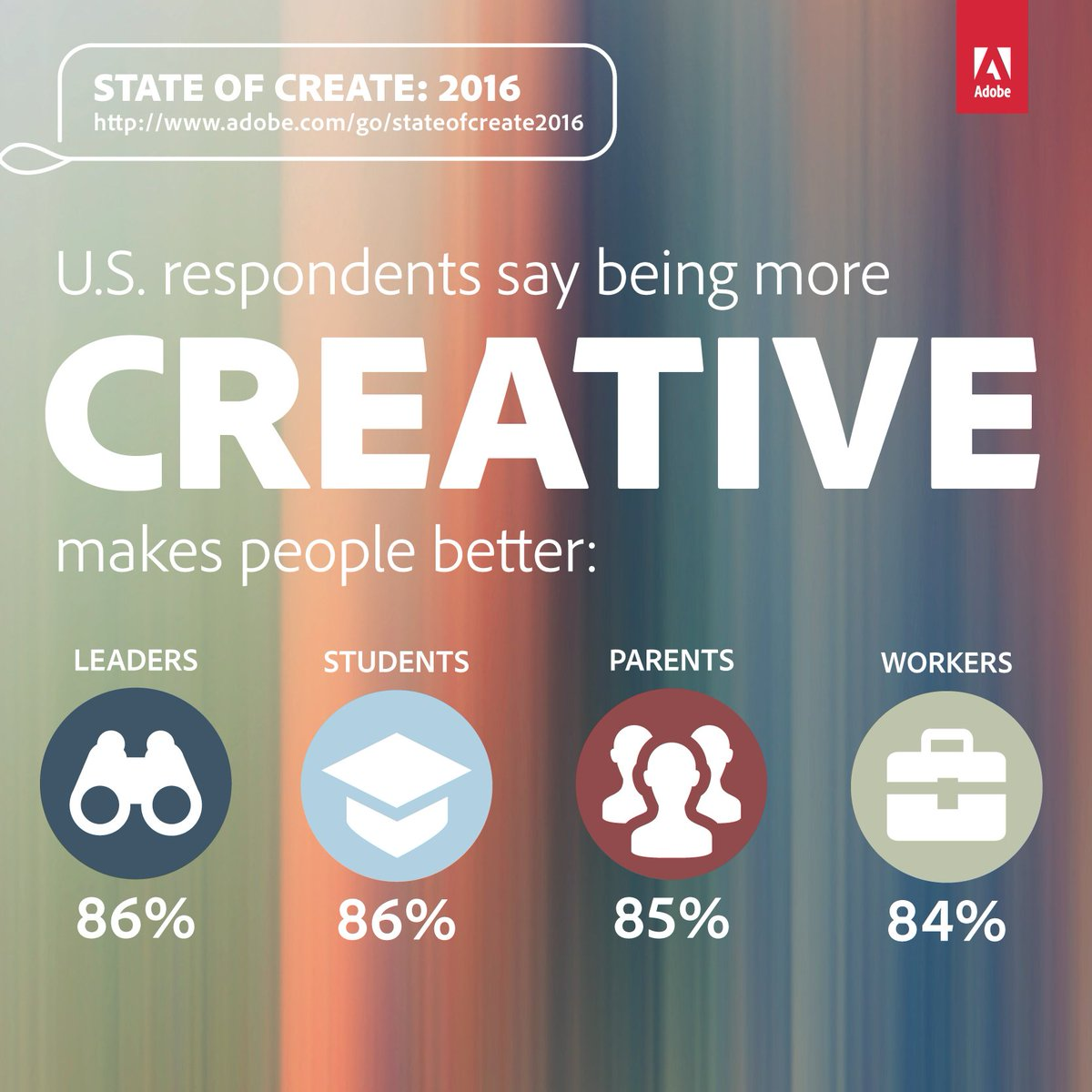 Learnings from the State of Create 2016 https://t.co/fURtUzByk9