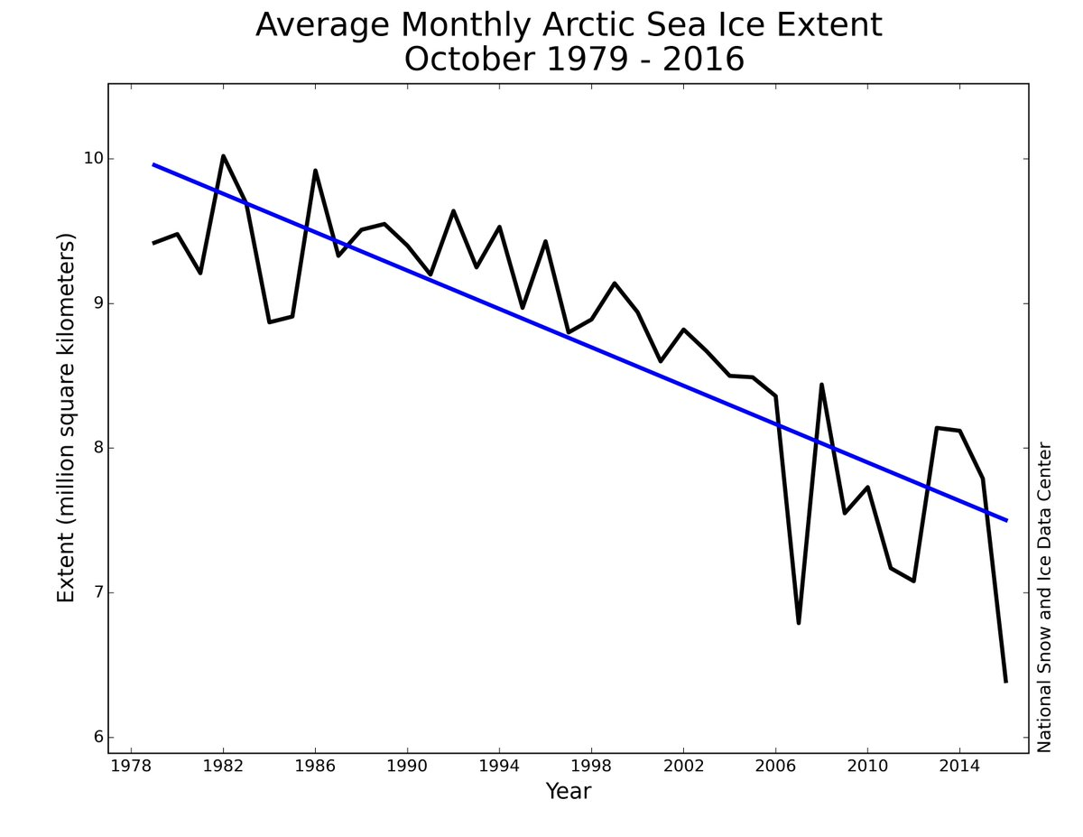 #Arctic sea ice extent for October 2016 is the lowest in the satellite record for the month. https://t.co/aBd6XHG9ey https://t.co/1uSCecw99m