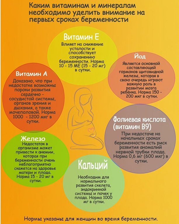 Диета Беременной Первый Триместр. Полезное меню при беременности на каждый день