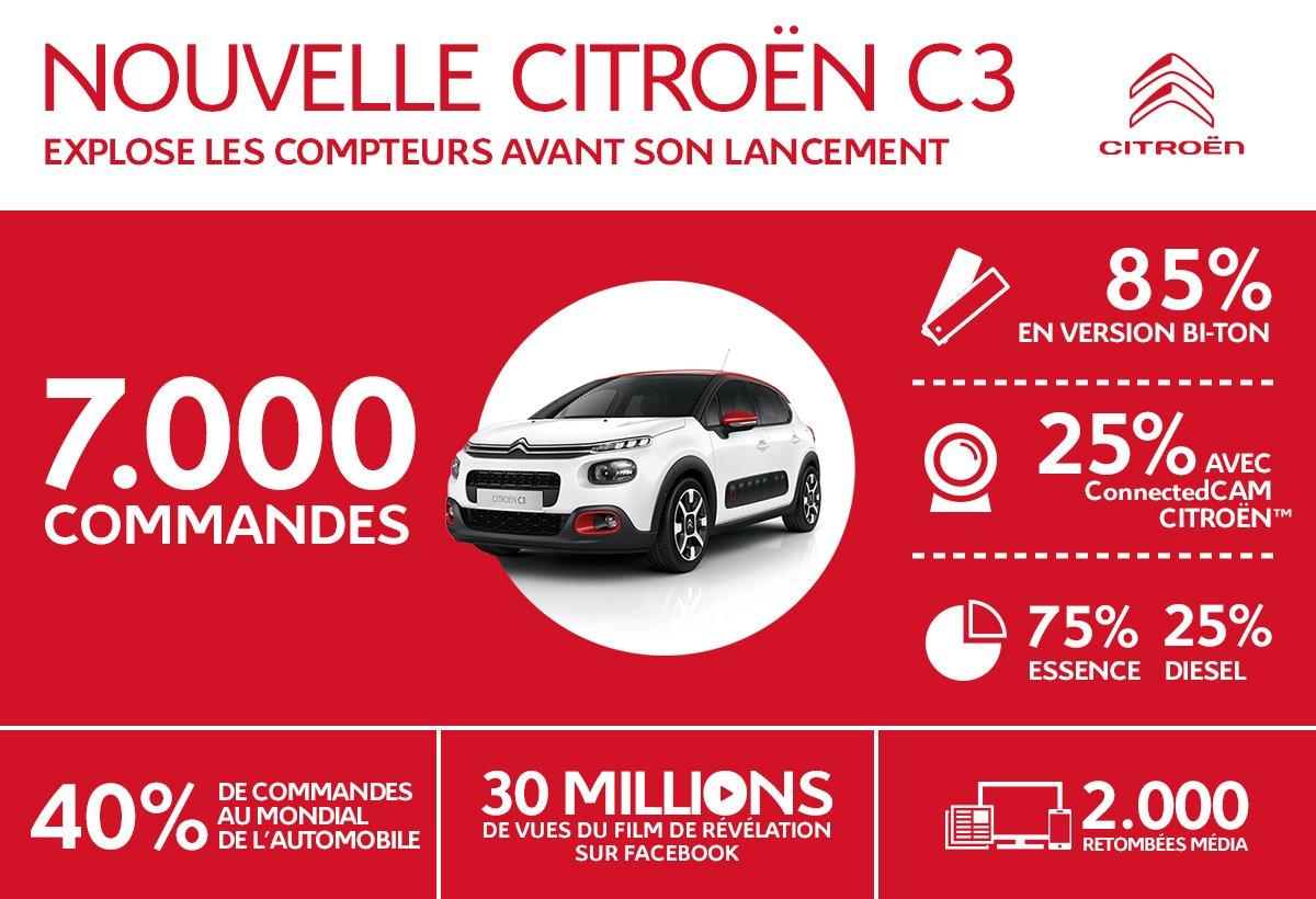 2016 - [SUJET OFFICIEL] Citroën C3 III [B618] CwWyyakWQAAsgeN