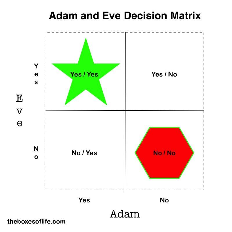Adam and Eve Decision Matrix