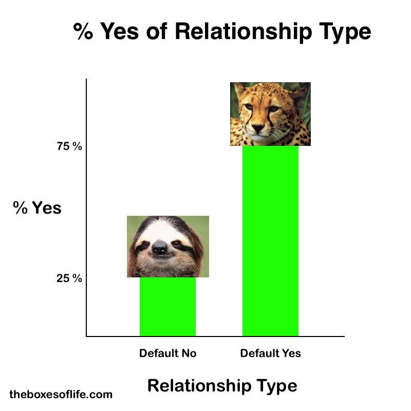 Sloth vs Cheetah