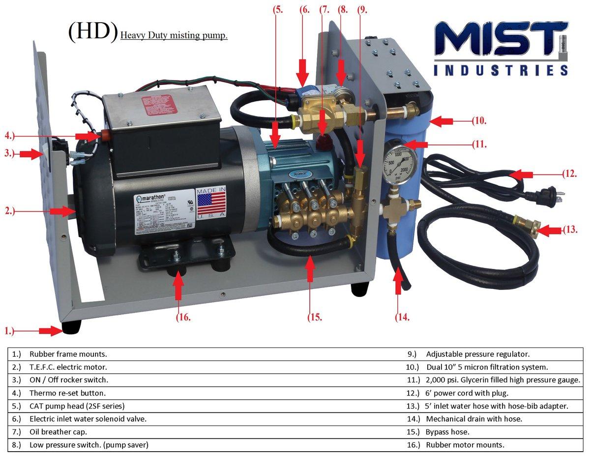 Mist Industries Inc  (@MistingProducts) | Twitter