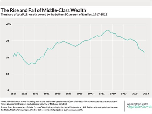 Image result for middle class wealth 2016