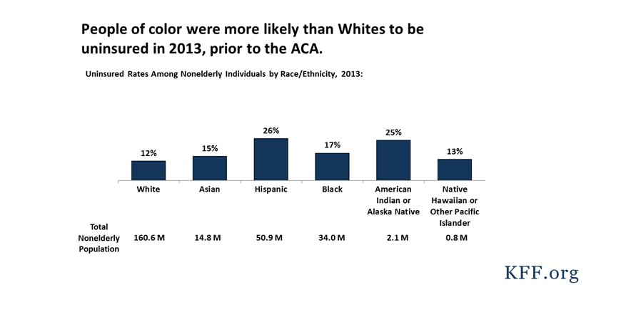 Thumbnail for How Has the Health Coverage Landscape Changed for People of Color Under the Affordable Care Act?